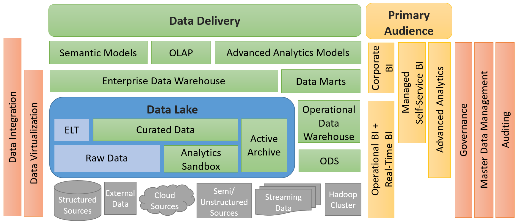 Data Lake Use Cases and Planning Considerations — SQL Chick