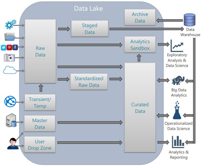 Zones In A Data Lake Sql Chick