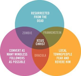 jesus-zombie-vampire-venn-diagram.jpg