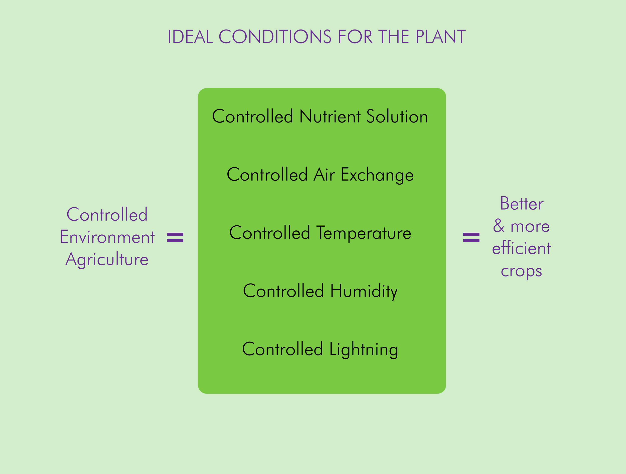 Controlled Environment Agriculture