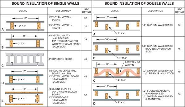 Variations of wall constructions, credits  Homeminimalis