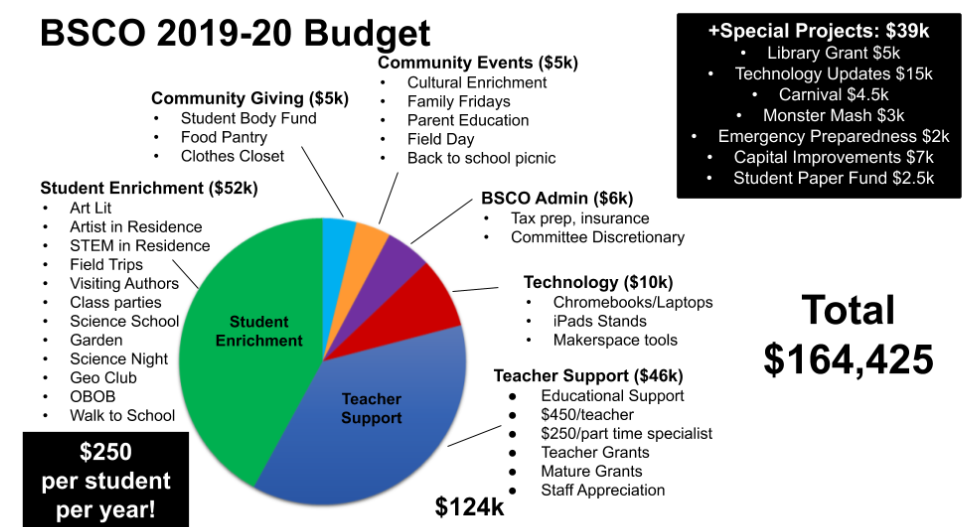 2019-20 Budget.png