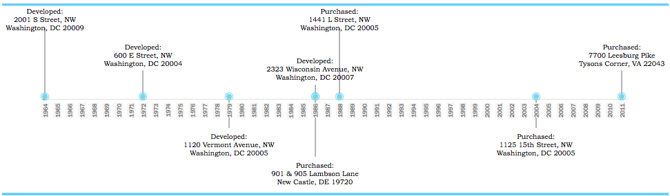 Company Timeline 2014-01-31 at 2.01.45 PM.PNG