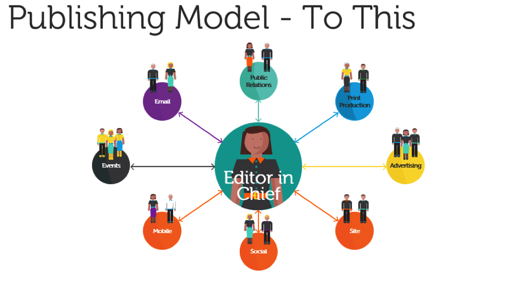 Publish Model - To This