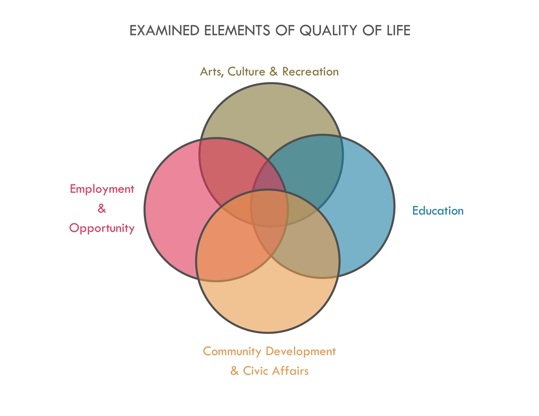 Quality of Life — Community Foundation of Elmira-Corning and the ...
