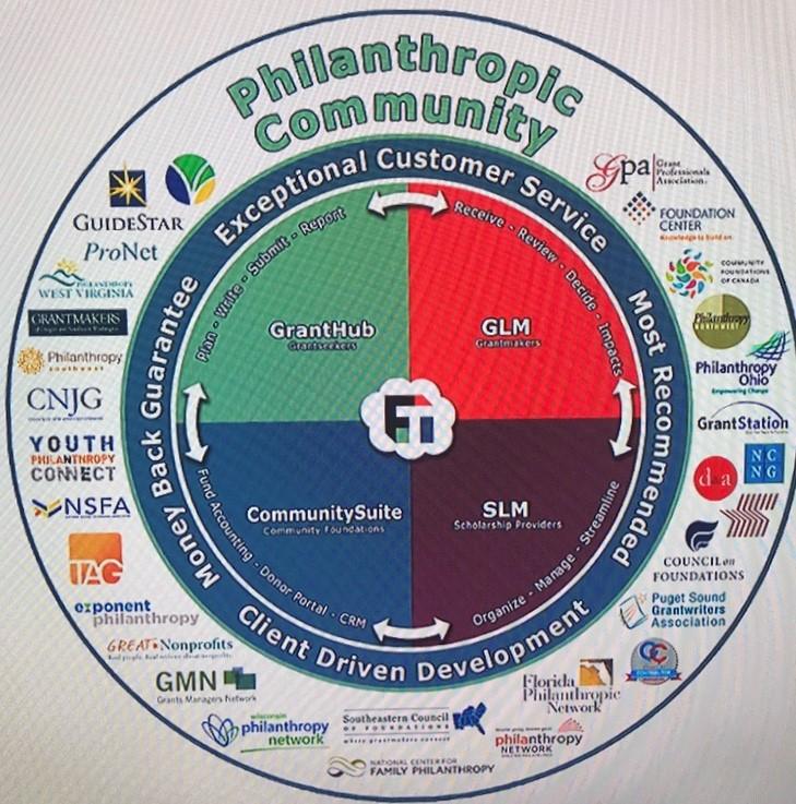 Foundant Philanthropic Community.jpg