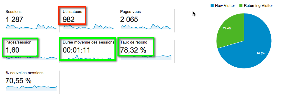 Google-analytics-ici-pme-web