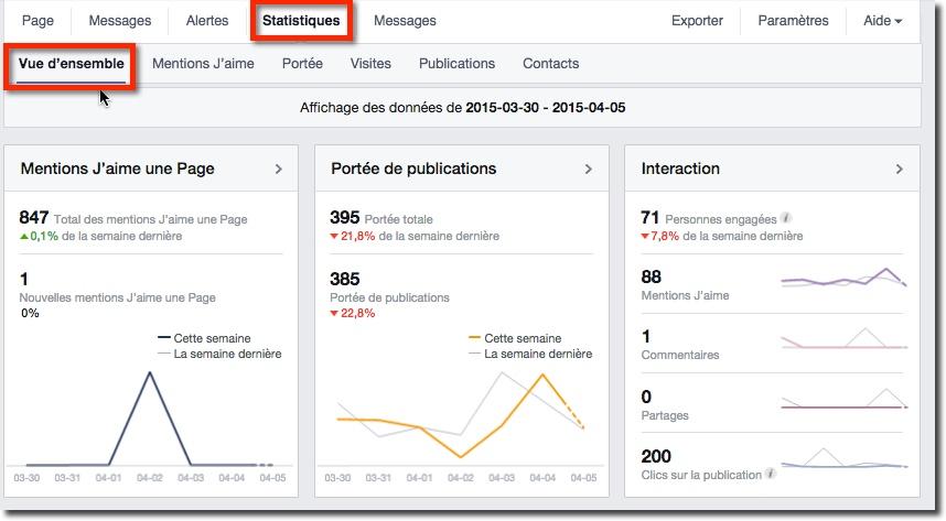 Statistiques Facebook - Les pages à surveiller