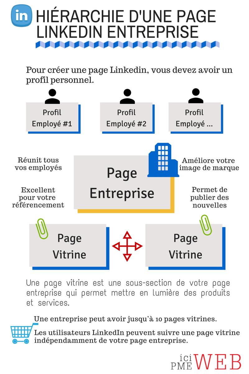 Fonctionnement-page-LinkedIn-entreprise.png
