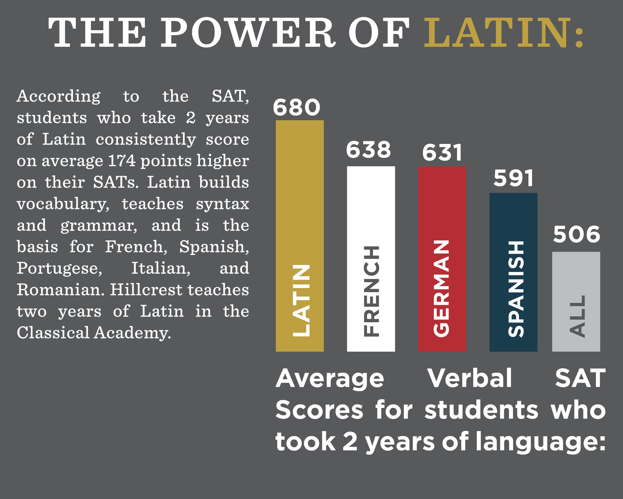 Latin Bar Graph.jpg