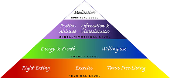 Holistic health expressed as pyramid where all layers work together to form the healthiest of living beings. The Spiritual level and Mental/Emotional levels are consistently worked on and taught in personal development and sel-help courses. This diagram comes from the  Ananda Holistic Health Retreat
