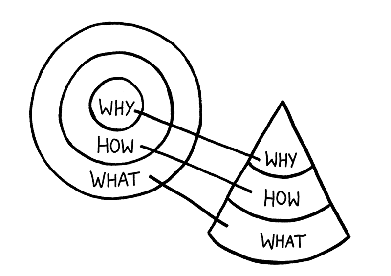 "The Golden Circle + Cone: The different levels of a business organisation working together in a healthy business. Unhealthy businesses lack the upper-most level ""WHY"", leave a company knowing WHAT it is doing and HOW it goes about to do it. But without precise clarity as to ""WHY"" it is in business in the first place will often lead to poor results and failure in the long term."