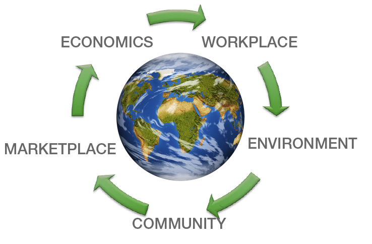 Corporate Social Responsibility concerns every aspect of doing business.