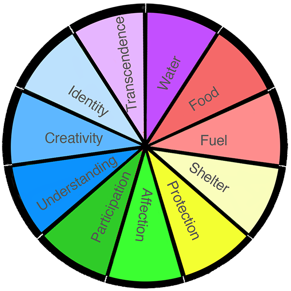 A wheel version of Max Neef's matrix of fundamental needs was developed by Vérène Nicolas and Alastair McIntosh