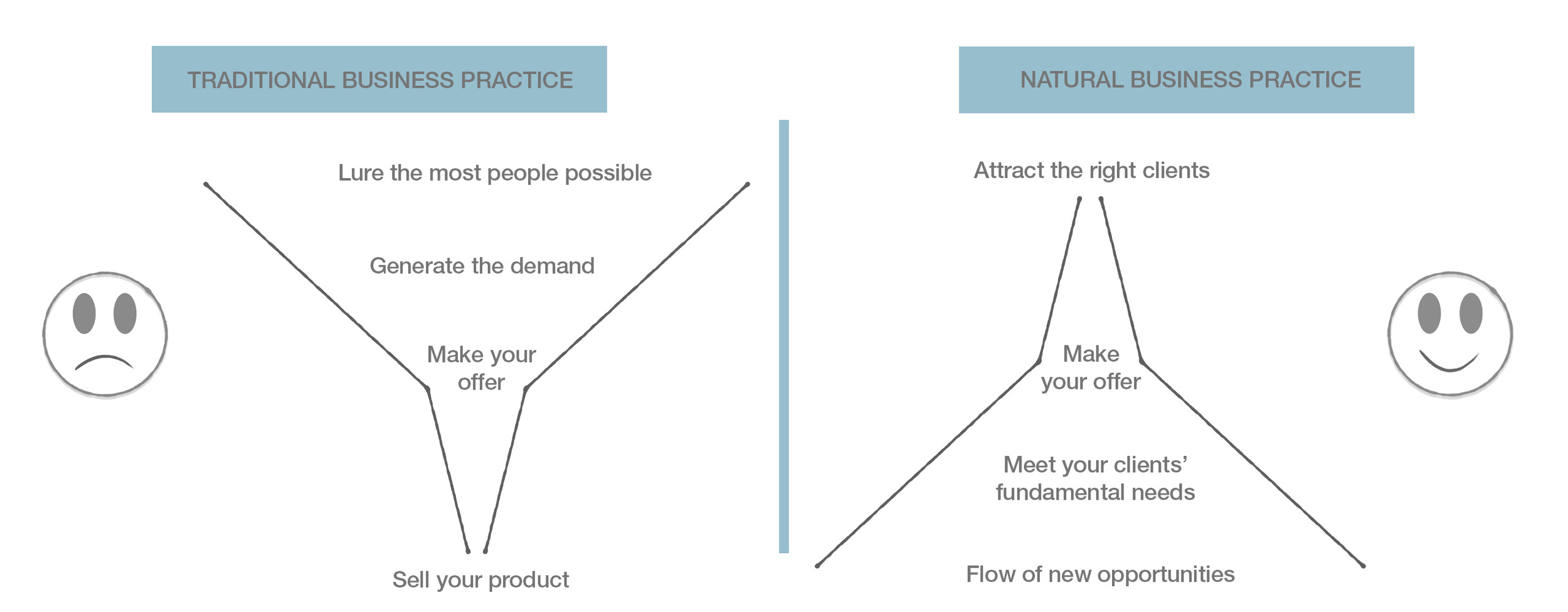 Traditional versus Natural way of doing business.