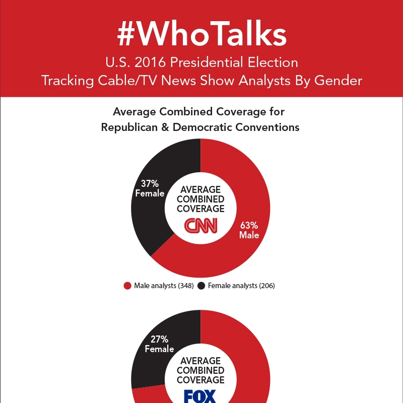 Who Talks? / #WhoTalks 2016 Republican and Democratic National Conventions