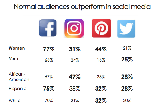 """Pew Research Center, """"The Demographics of Social Media Users"""""""