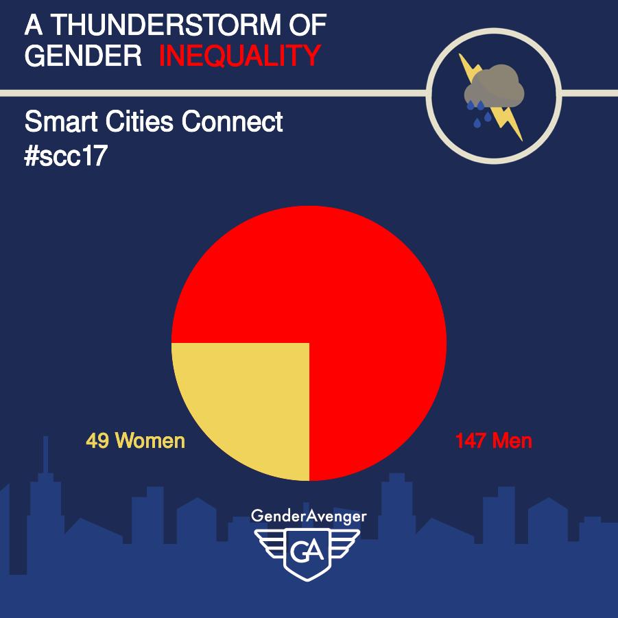 GenderAvenger GA Tally Smart Cities Connect