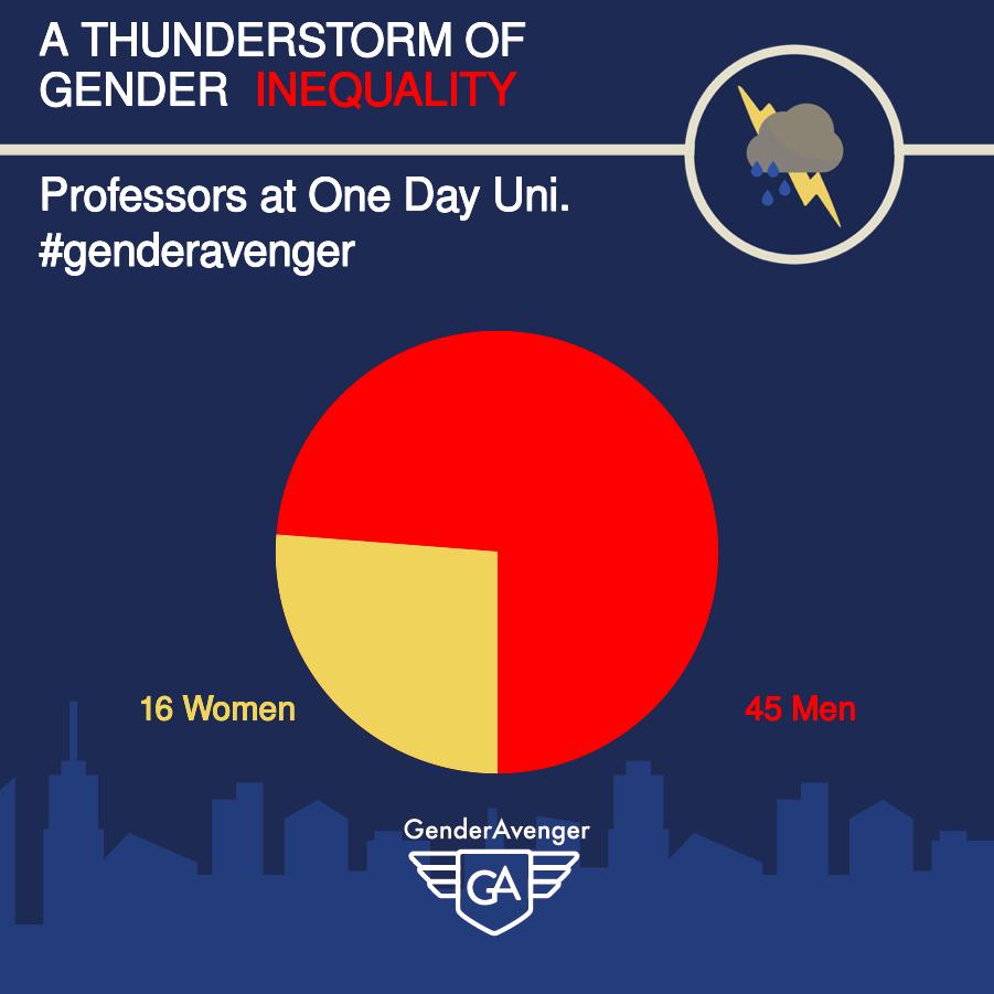 GenderAvenger GA Tally One Day University