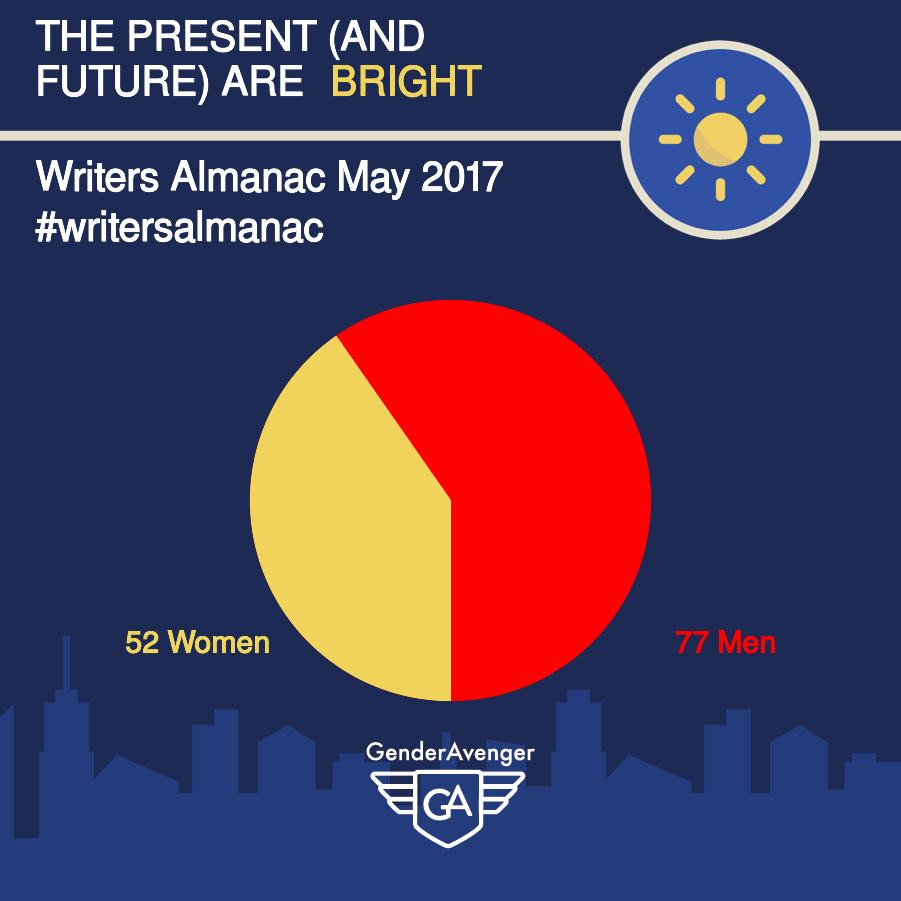 GenderAvenger GA Tally The Writer's Almanac May 2017