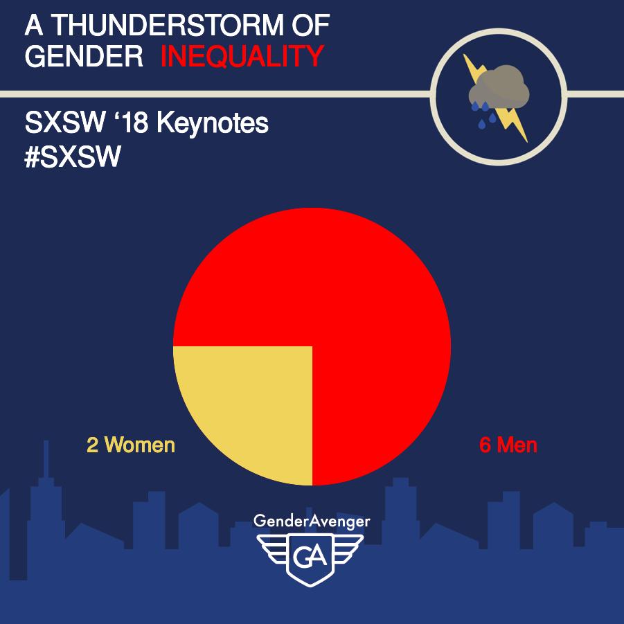 GenderAvenger SXSW 2018 Keynotes GA Tally