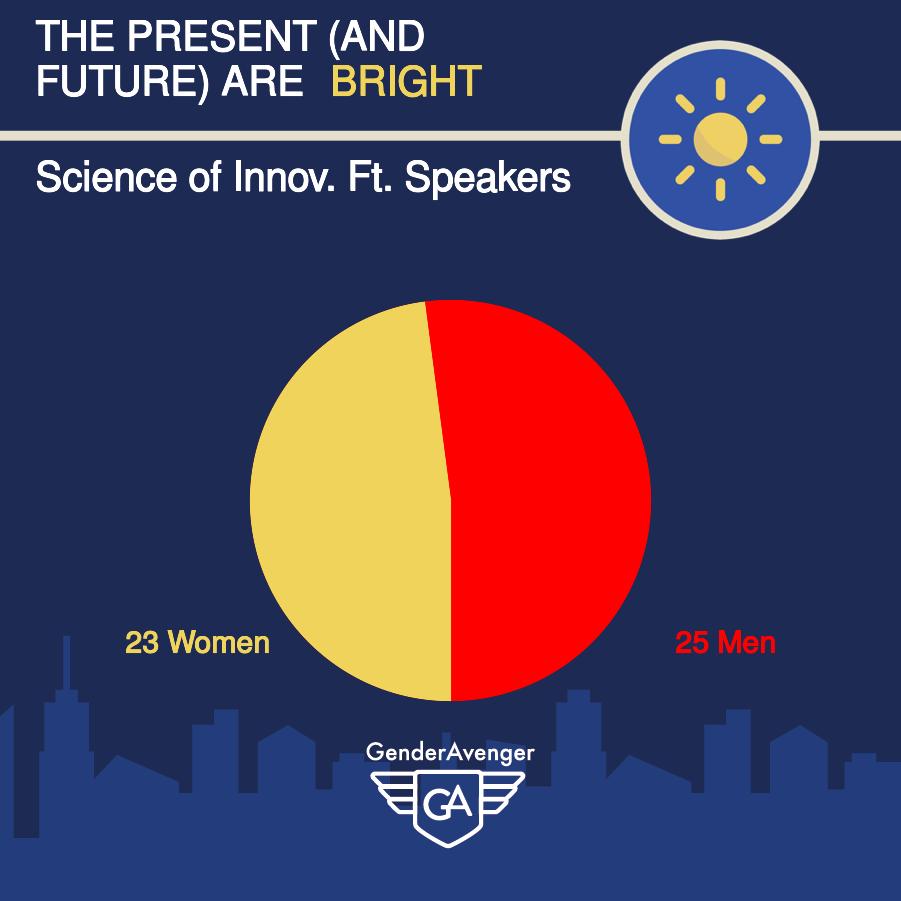 GenderAvenger Learning & the Brain Science of Innovation GA Tally