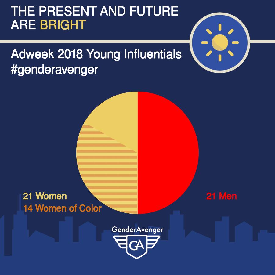 GenderAvenger Adweek 2018 Young Influentials list GA Tally