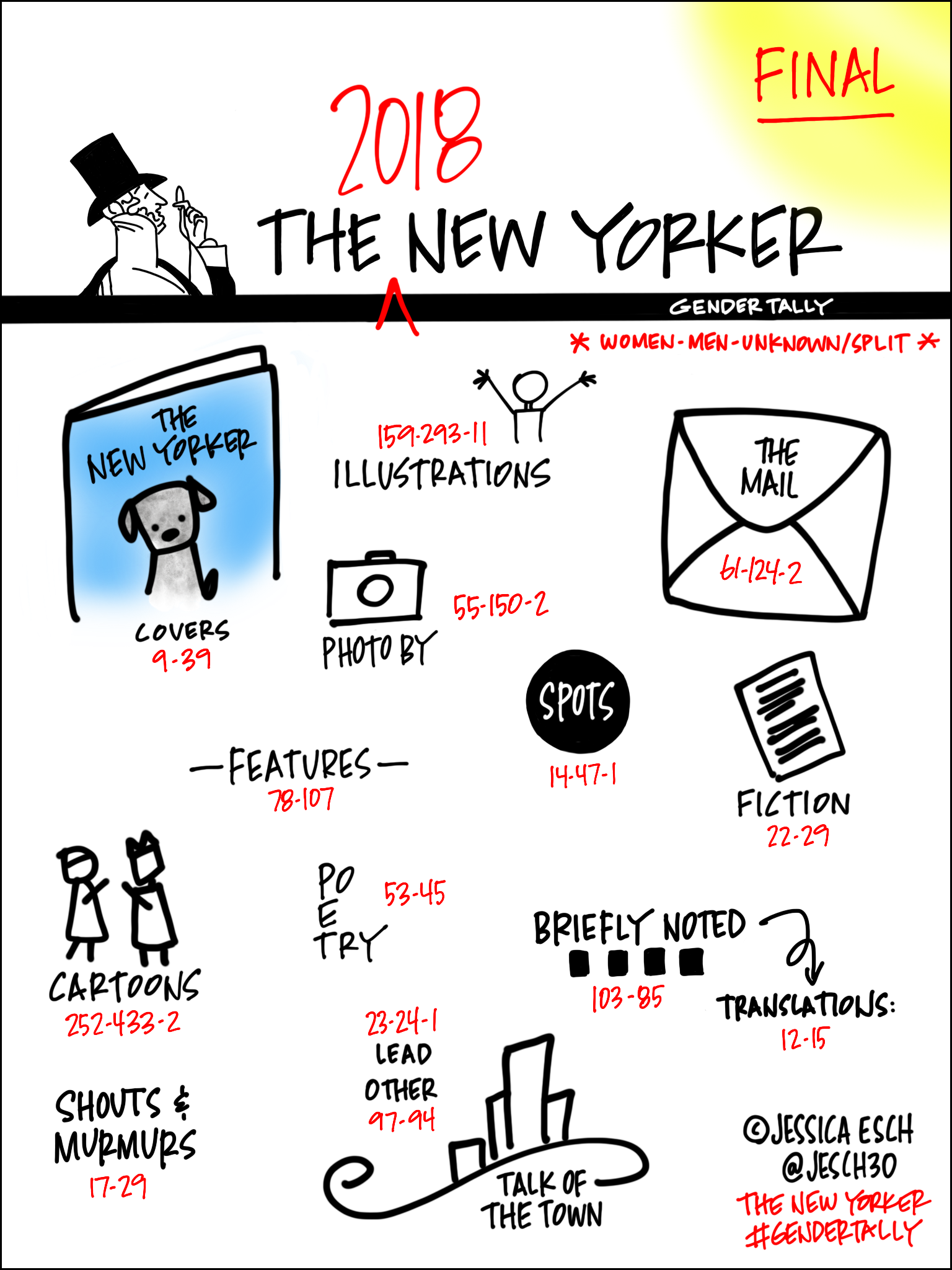 Jessica Esch's  The New Yorker  Gender Tally