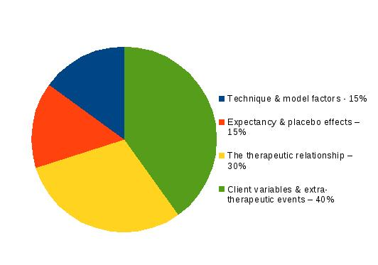 Lambert's Pie: what affects a client's improvement during therapy? (from Cooper, 2010)