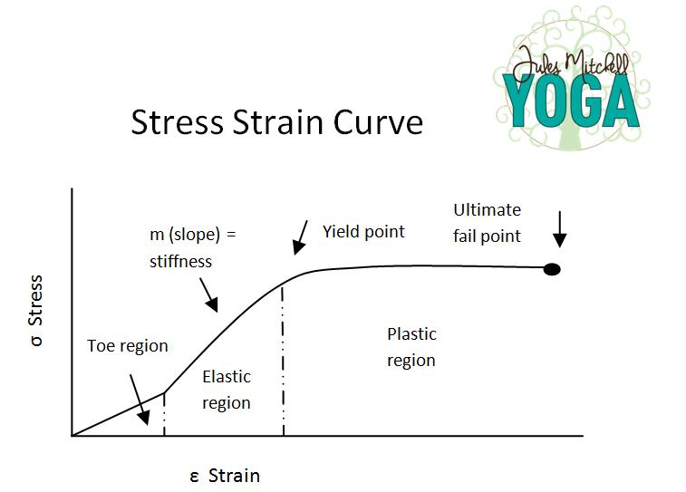 Knowing that stress is the load applied to a structure and strain is the deformation, you can see that the elastic region is the point where soft tissue fibers will bounce back to their original length and the plastic region refers to when the soft tissue fibers are permanently altered or negatively affected by the stress (i.e. injury!).