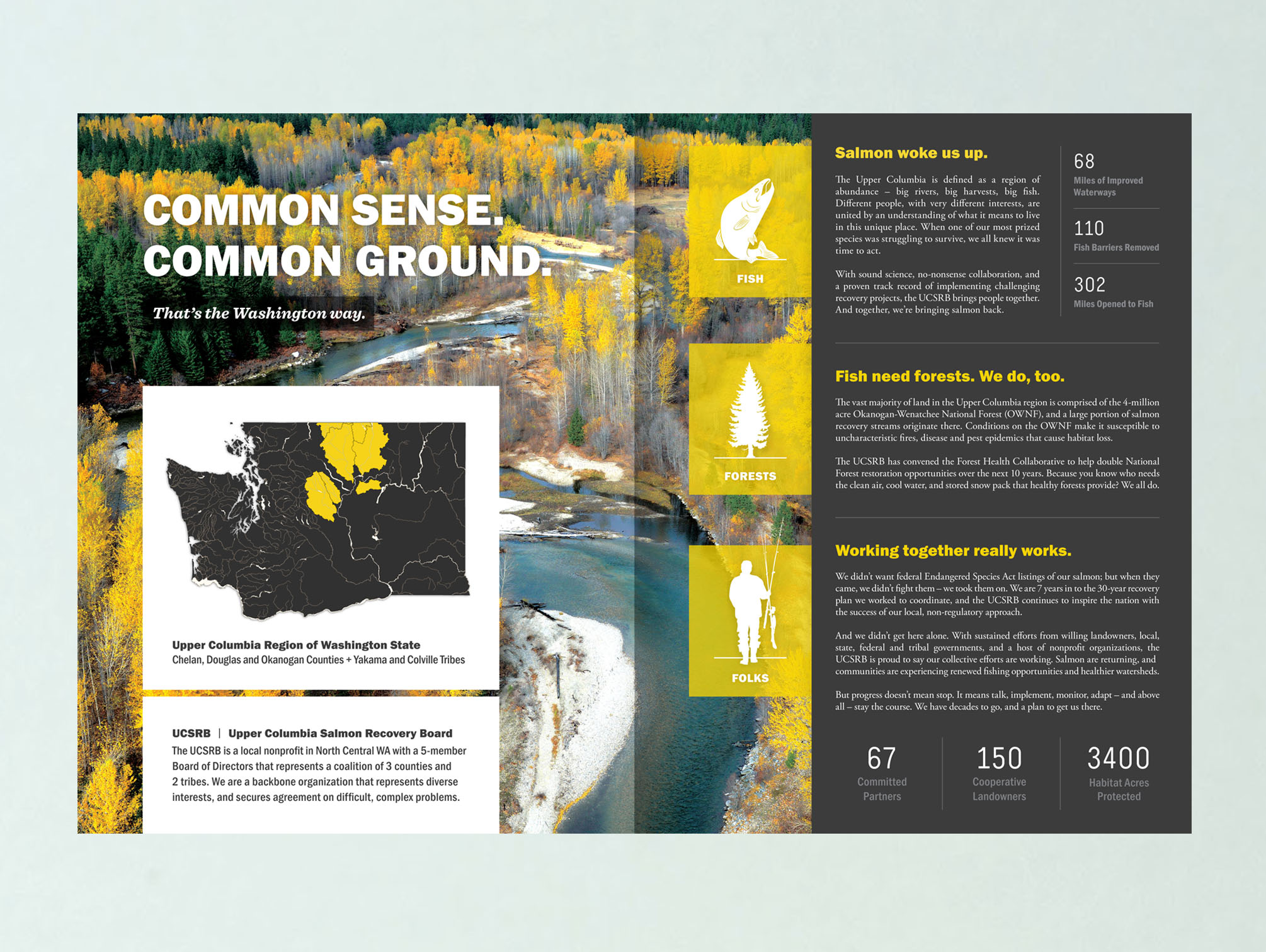 Design and copywriting for Upper Columbia Salmon Recovery Boardbrochure. Interior spread shown.   Primary content in dark gray band follows:   —    Salmon woke us up.   The Upper Columbia is defined as a region of abundance – big rivers, big harvests, big fish. Different people, with very different interests, are united by an understanding of what it means to live in this unique place. When one of our most prized species was struggling to survive, we all knew it was time to act.  With sound science, no-nonsense collaboration, and a proven track record of implementing challenging recovery projects, the UCSRB brings people together. And together, we're bringing salmon back.   —    Fish need forests. People do, too.   The vast majority of land in the Upper Columbia region is comprised of the 4-million acre Okanogan-Wenatchee National Forest (OWNF), and a large portion of salmon recovery streams originate there. Conditions on the OWNF make it susceptible to uncharacteristic fires, disease and pest epidemics that cause habitat loss.  The UCSRB has convened the Forest Health Collaborative to help double National Forest restoration opportunities over the next 10 years. Because you know who needs the clean air, cool water, and stored snow pack that healthy forests provide? We all do.   —    Working together really works.   We didn't want federal Endangered Species Act listings of our salmon; but when they came, we didn't fight them – we took them on. We are 7 years in to the 30-year recovery plan we worked to coordinate, and the UCSRB continues to inspire the nation with the success of our local, non-regulatory approach.  And we didn't get here alone. With sustained efforts from willing landowners, local, state, federal and tribal governments, and a host of nonprofit organizations, the UCSRB is proud to say our collective efforts are working. Salmon are returning, andcommunities are experiencing renewed fishing opportunities and healthier watersheds.  But progress doesn't m