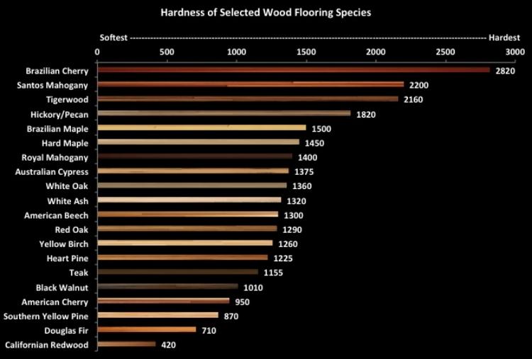 Wood Flooring Hardness Sullivan Hardwood Flooring Llc
