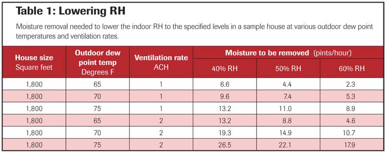 Table 1 Lowering RH.jpg