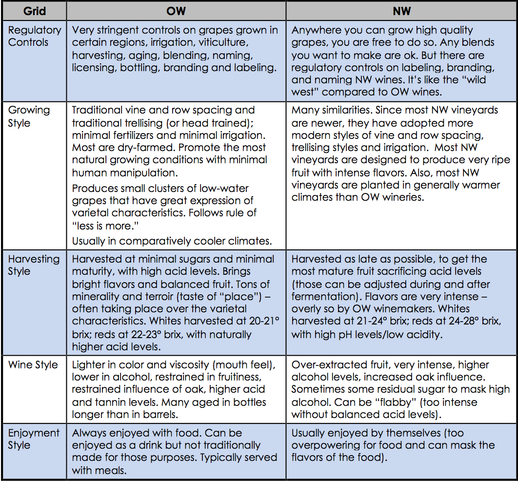 side-by-side comparison of Old World and New World wines - whaddya think?