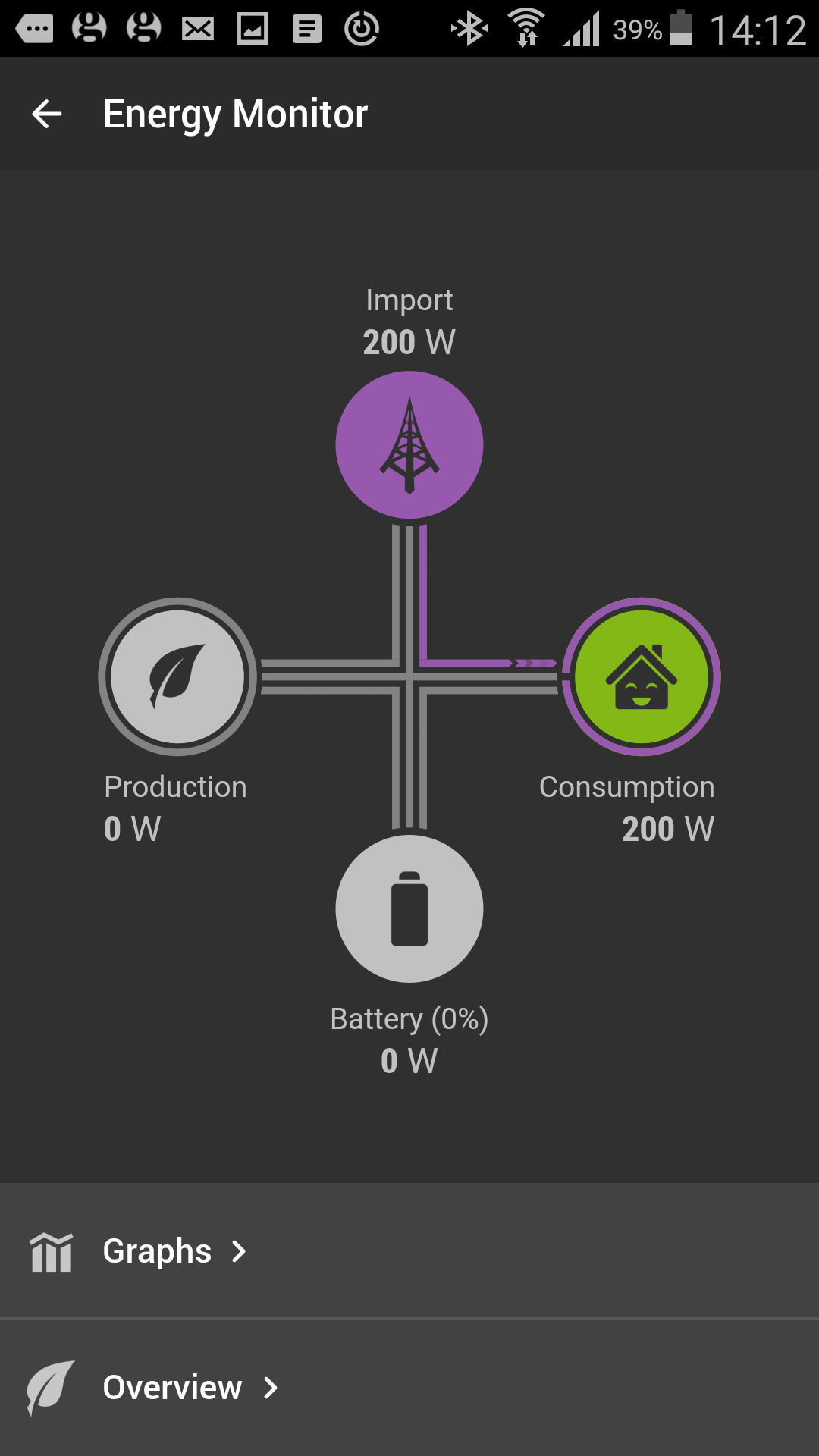 Monitoring screen for solar generation, consumption, battery storage, grid supply.