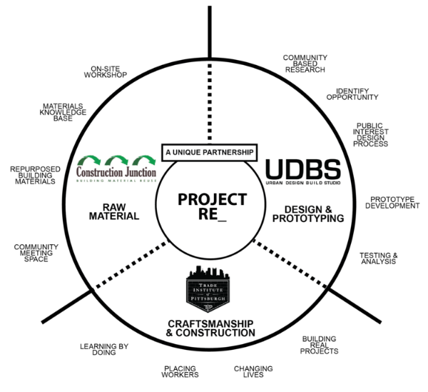 Diagram illustrating the unique partnership between TIP, CJ and UDBS that forms Project RE_.   (Courtesy of John Folan)