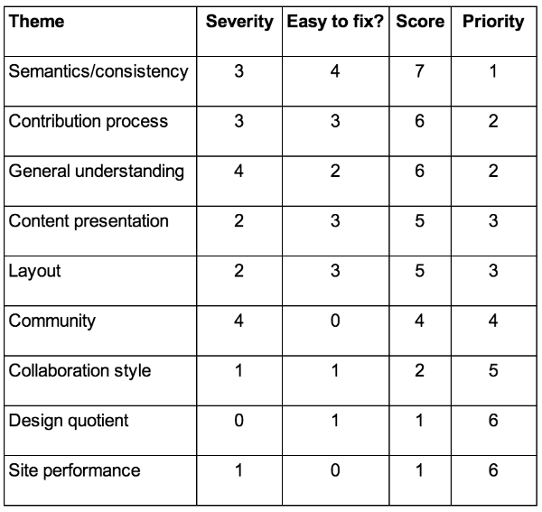 Table A: Findings in prioritized order
