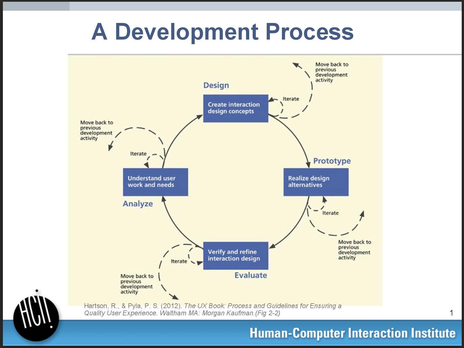 User-centered research and evaluation takes place pre-design to inform it and post-design to evaluate it. These are theAnalyze and Evaluate portions of the diagram. This information was taught in UCRE, a core class for the Master's in HCI program.