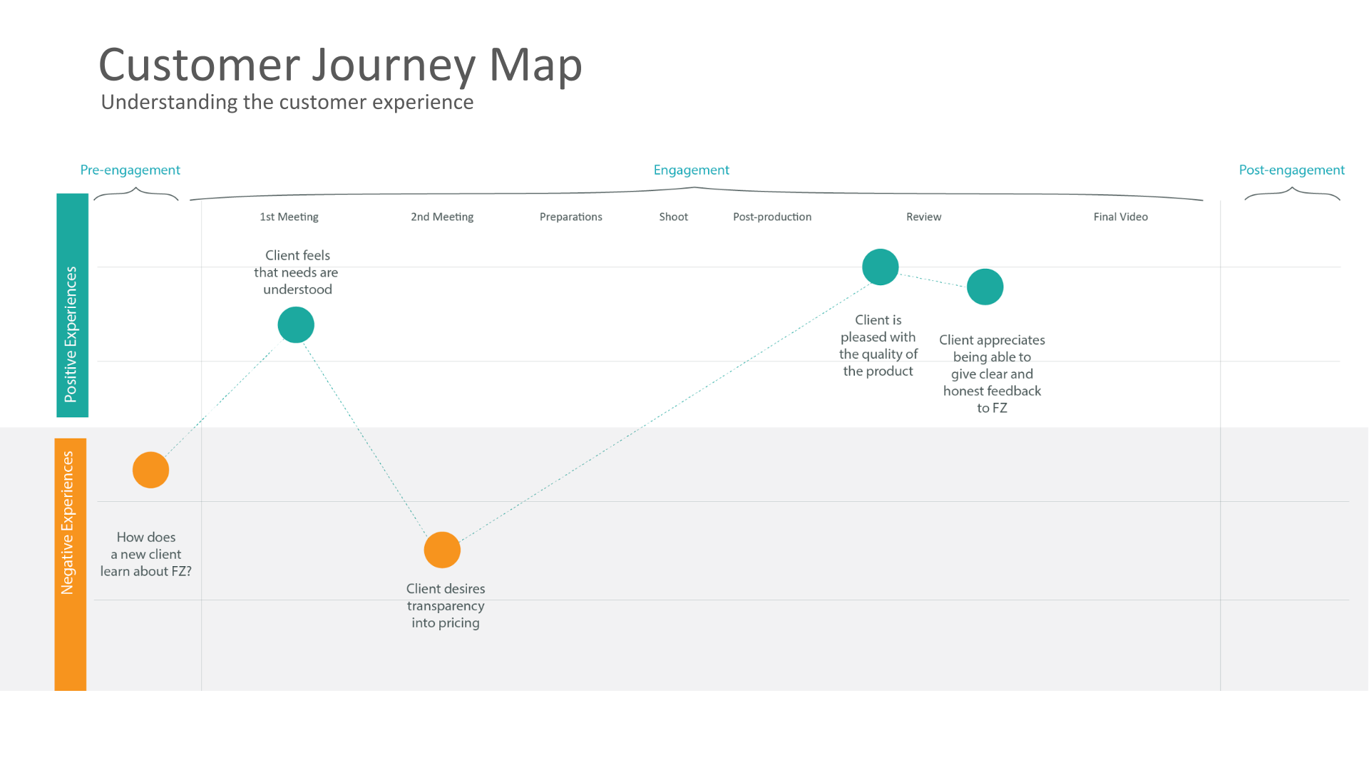 Customer Journey Map.png