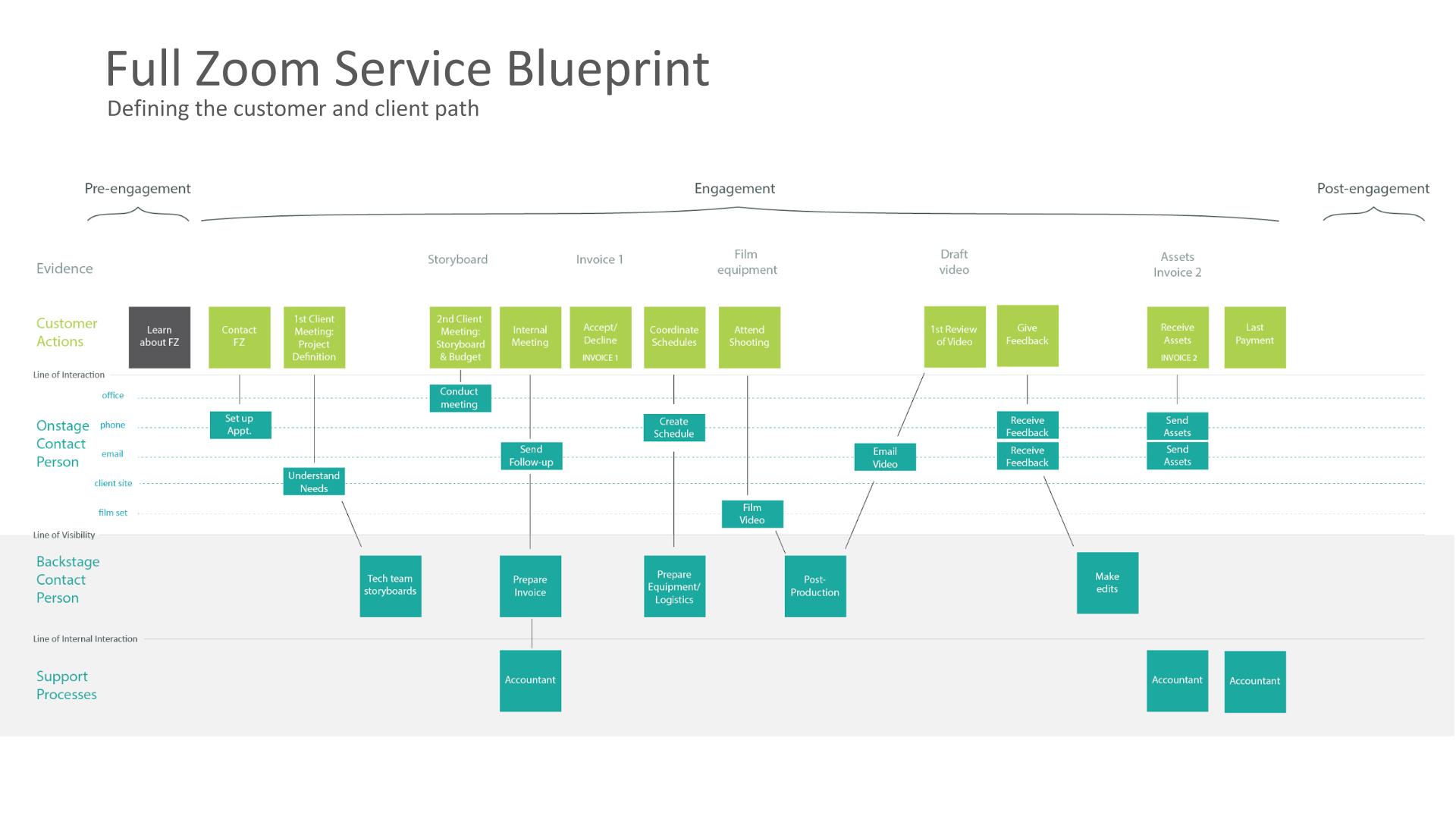 FZ Service Blueprint.png