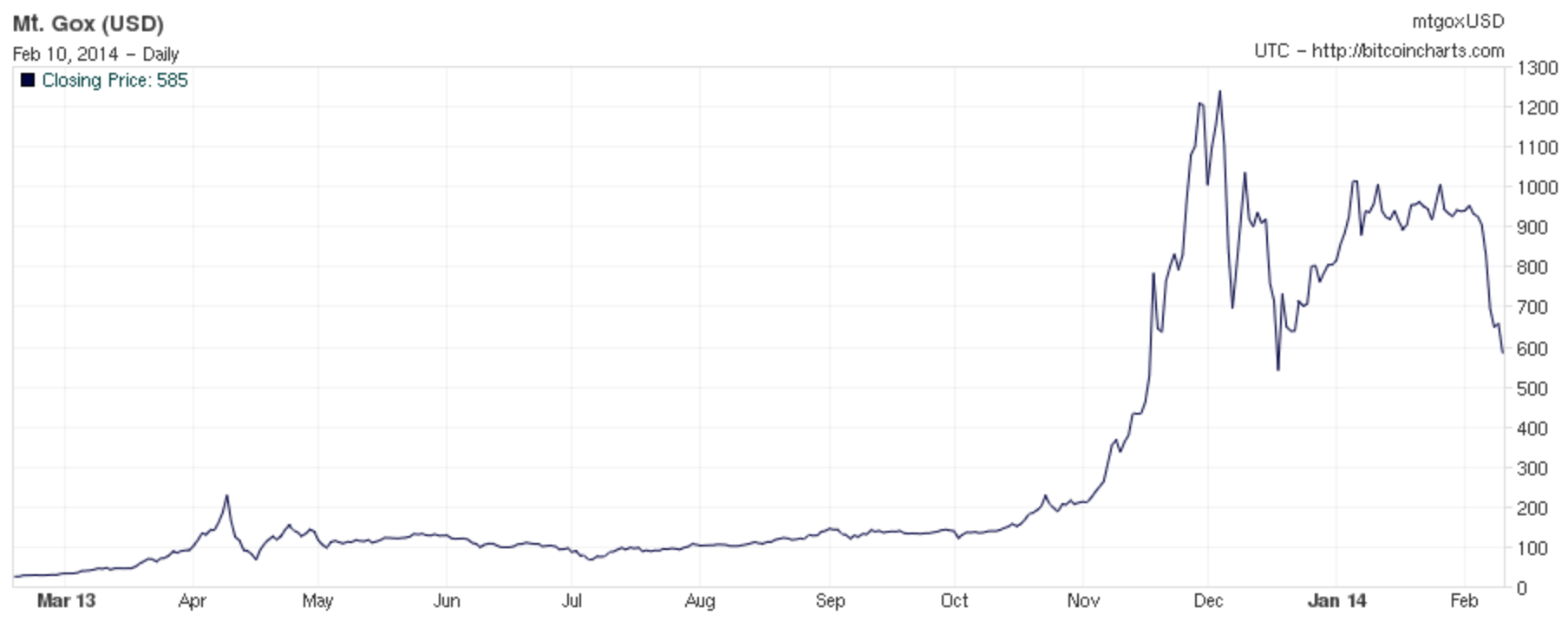 Source: bitcoincharts.com