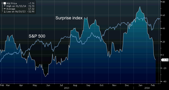 Source: Bloomberg, Yahoo Finance