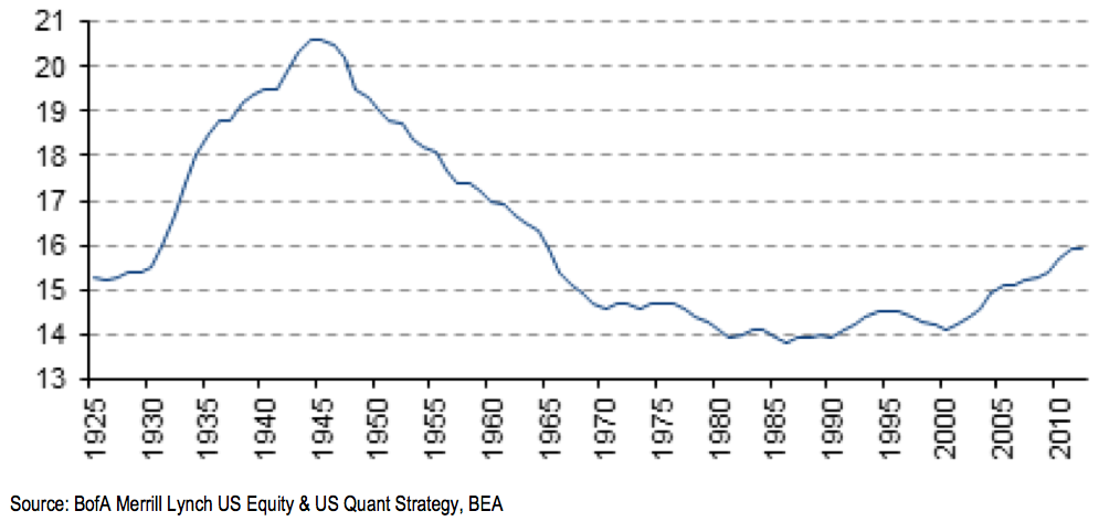 Average age of corporate fixed assets (years)