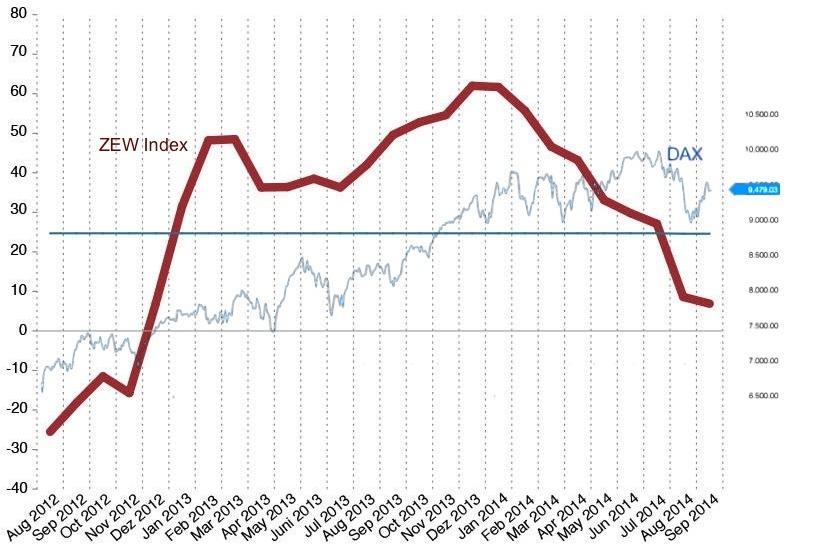 ZEW Indicator of Economic Sentiment (Germany) vs German Dax Equity Index (2 year)