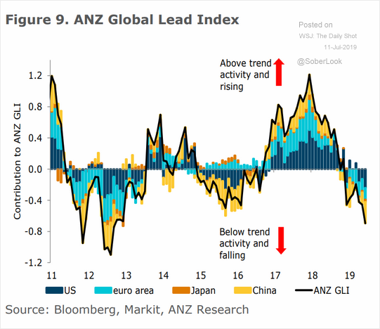 ANZ global lead index.png