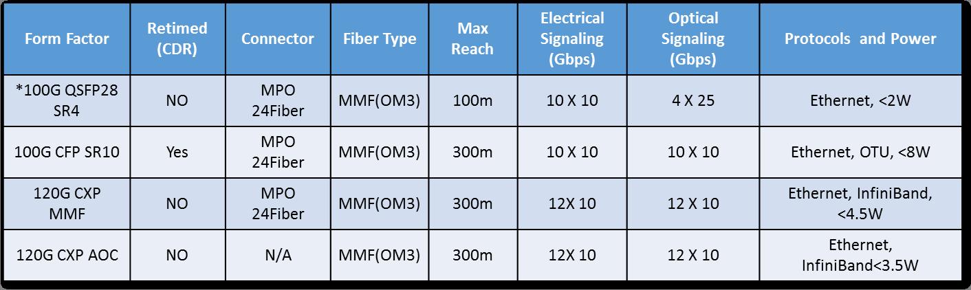 100gb transceiver matrix