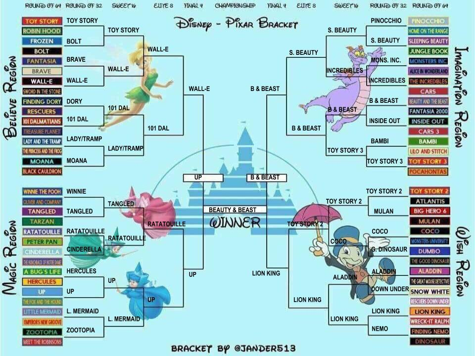 Disney vs. Pixar bracket.jpg