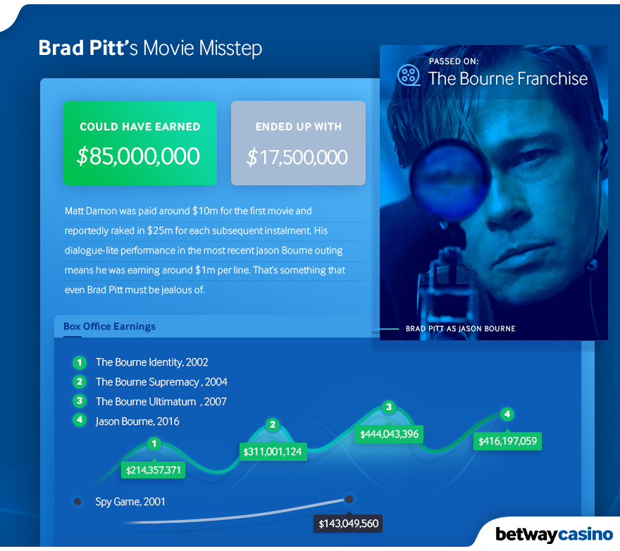 Brad Pitt - The Bourne Franchise.jpg