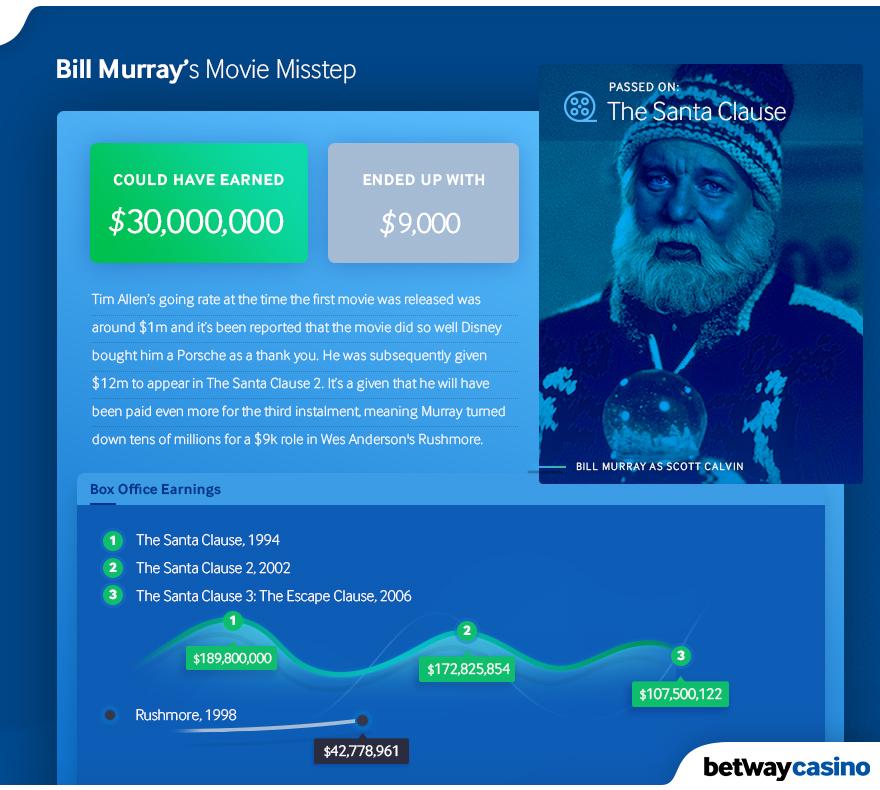 Bill Murray - The Santa Clause.jpg