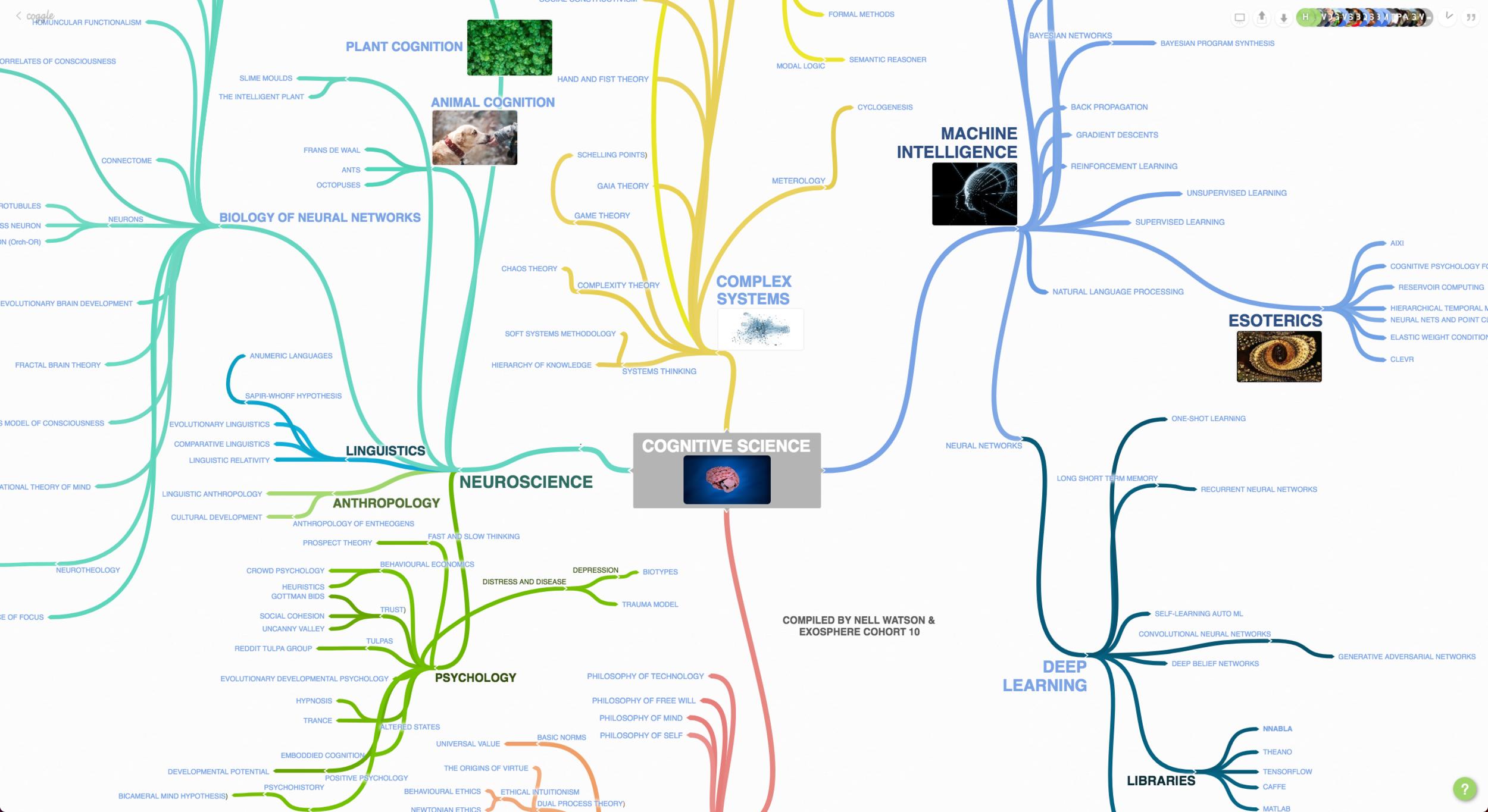 Cognitive Science Canvas
